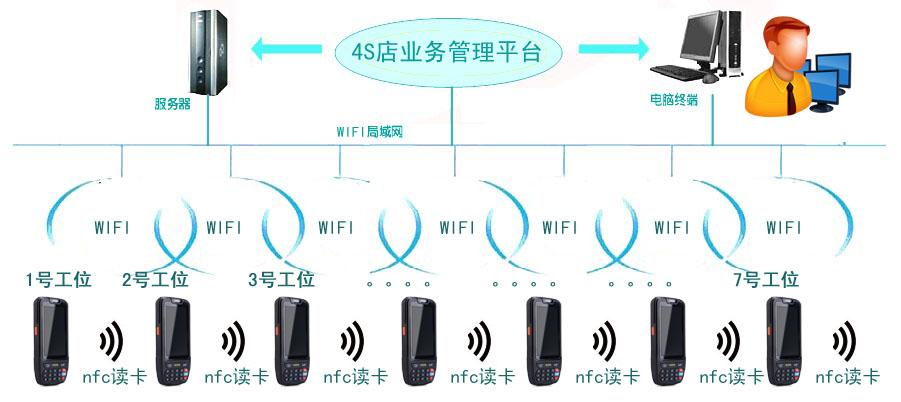 4S汽车店业务云平台-BTITC(网络版)-PDA终端方案_v1.0.jpg